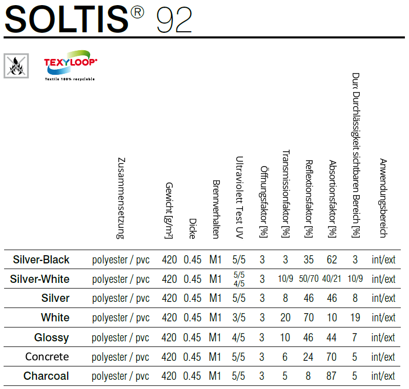 Soltis 92 - Übersicht